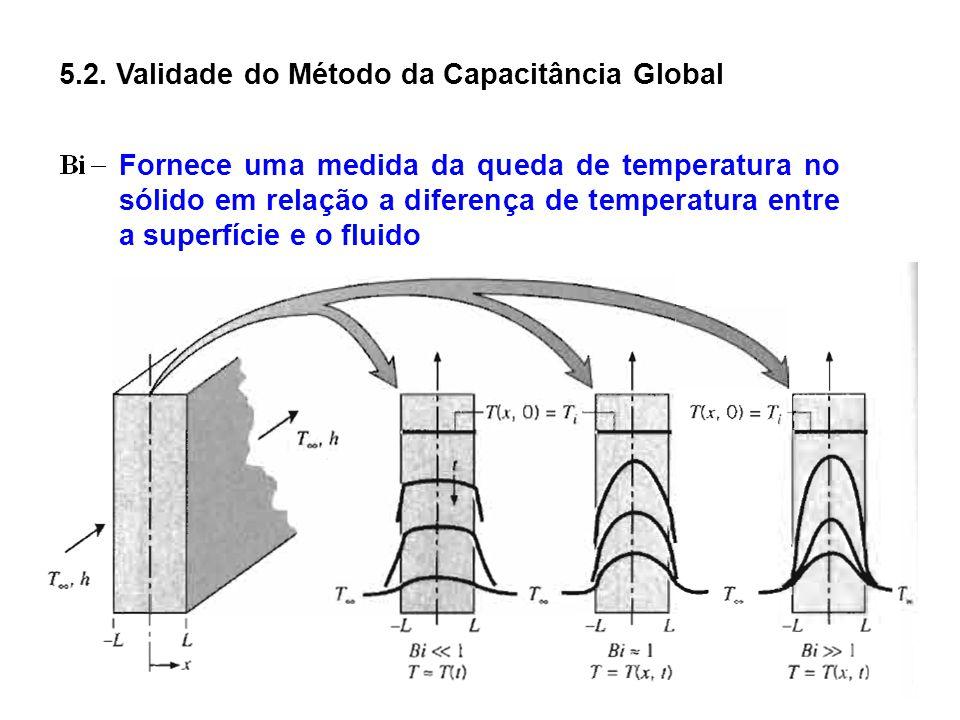 5.2. Validade do Método da Capacitância Global Fornece uma medida da queda de temperatura no sólido em relação a diferença de temperatura entre a supe