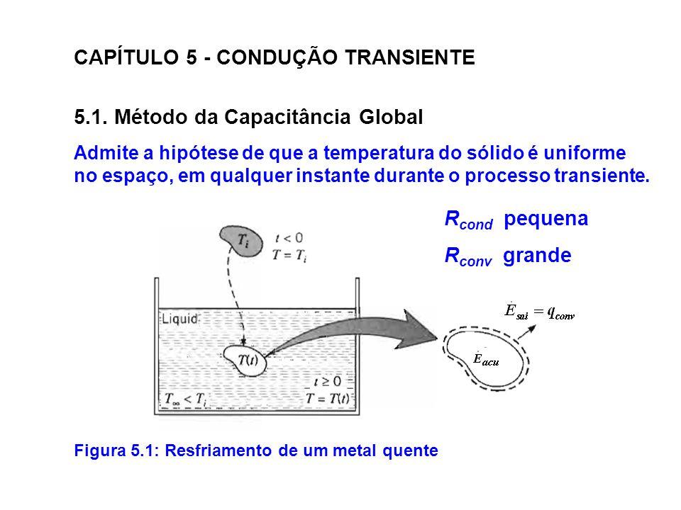 CAPÍTULO 5 - CONDUÇÃO TRANSIENTE 5.1. Método da Capacitância Global Figura 5.1: Resfriamento de um metal quente Admite a hipótese de que a temperatura