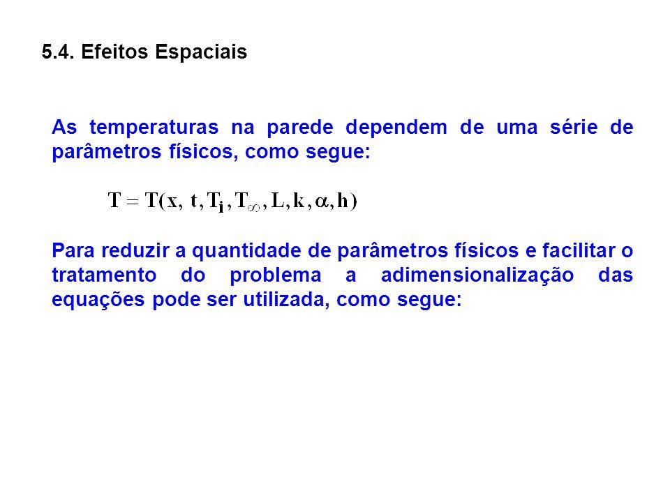 5.4. Efeitos Espaciais As temperaturas na parede dependem de uma série de parâmetros físicos, como segue: Para reduzir a quantidade de parâmetros físi
