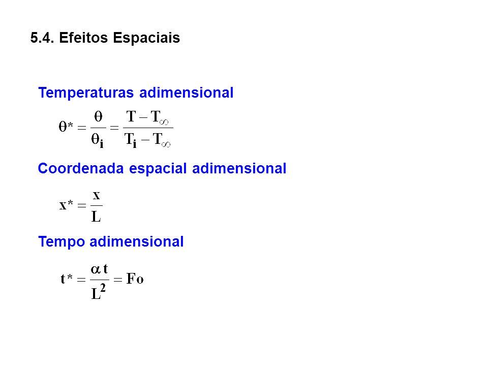 5.4. Efeitos Espaciais Temperaturas adimensional Coordenada espacial adimensional Tempo adimensional