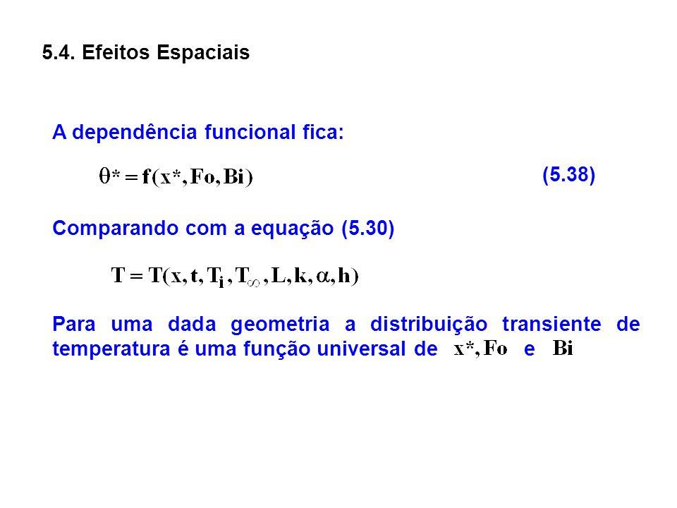 5.4. Efeitos Espaciais A dependência funcional fica: (5.38) Comparando com a equação (5.30) Para uma dada geometria a distribuição transiente de tempe
