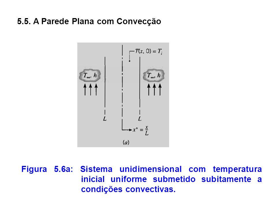5.5. A Parede Plana com Convecção Figura 5.6a: Sistema unidimensional com temperatura inicial uniforme submetido subitamente a condições convectivas.