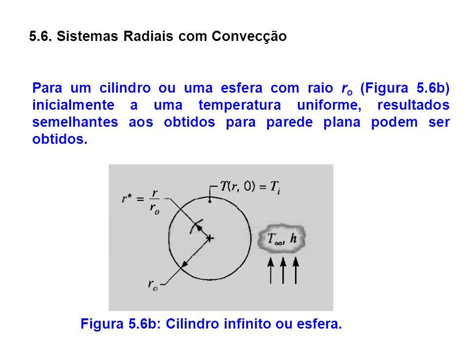 5.6. Sistemas Radiais com Convecção Para um cilindro ou uma esfera com raio r o (Figura 5.6b) inicialmente a uma temperatura uniforme, resultados seme