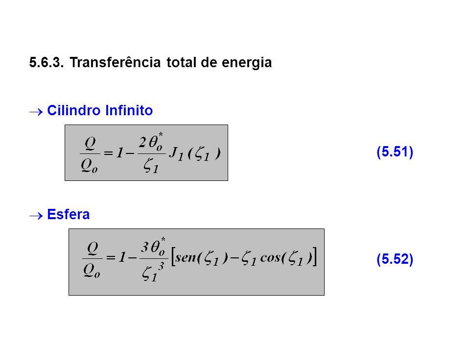 5.6.3. Transferência total de energia Cilindro Infinito Esfera (5.51) (5.52)