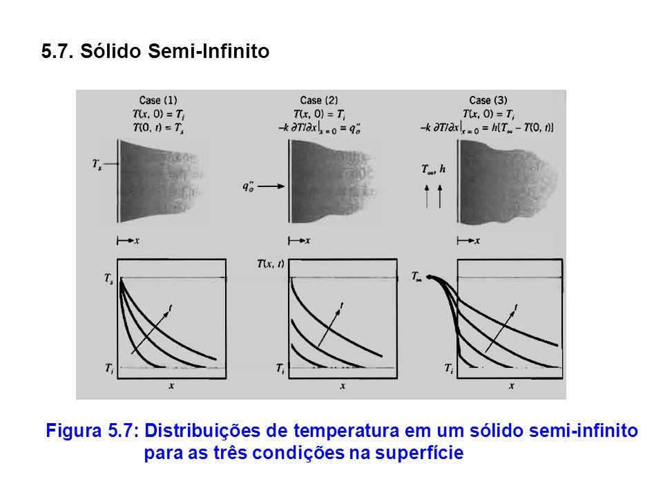 5.7. Sólido Semi-Infinito Figura 5.7: Distribuições de temperatura em um sólido semi-infinito para as três condições na superfície