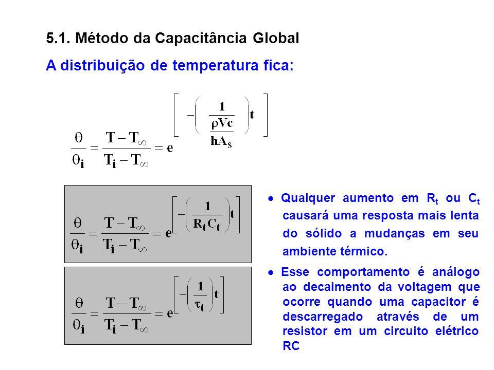 A distribuição de temperatura fica: 5.1. Método da Capacitância Global Qualquer aumento em R t ou C t causará uma resposta mais lenta do sólido a muda