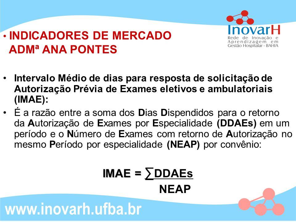 INDICADORES DE MERCADO ADMª ANA PONTES Intervalo Médio de dias para resposta de solicitação de Autorização Prévia de Exames eletivos e ambulatoriais (