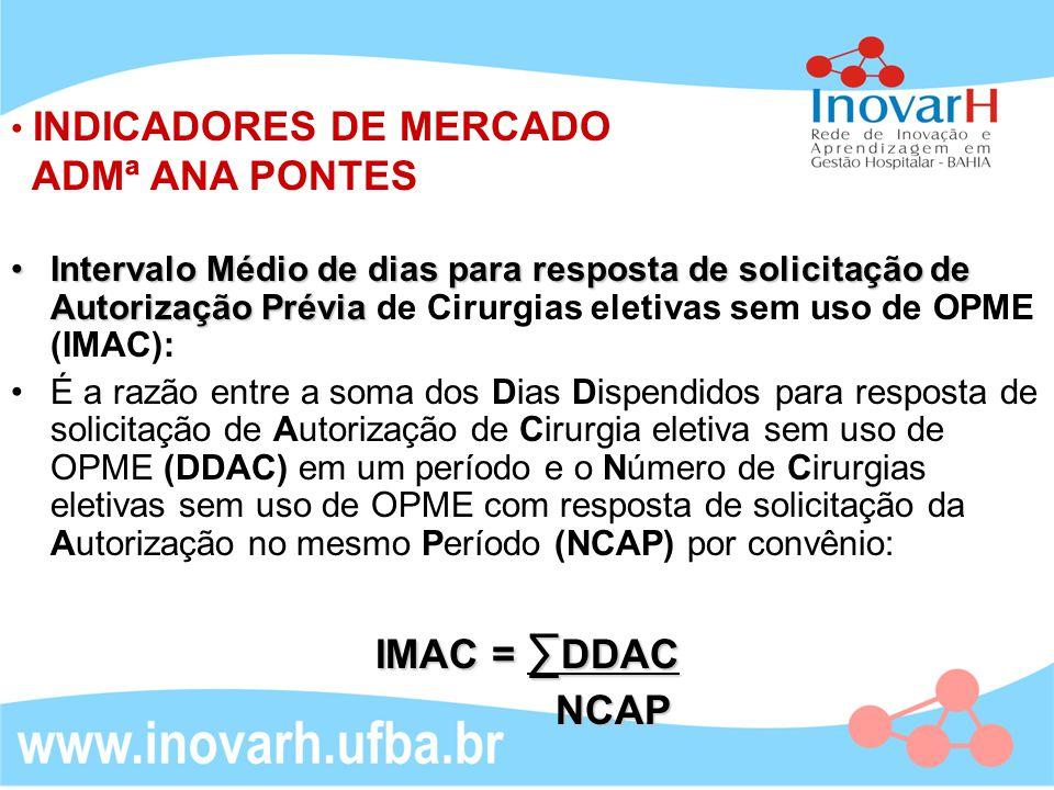 INDICADORES DE MERCADO ADMª ANA PONTES Intervalo Médio de dias para resposta de solicitação de Autorização PréviaIntervalo Médio de dias para resposta