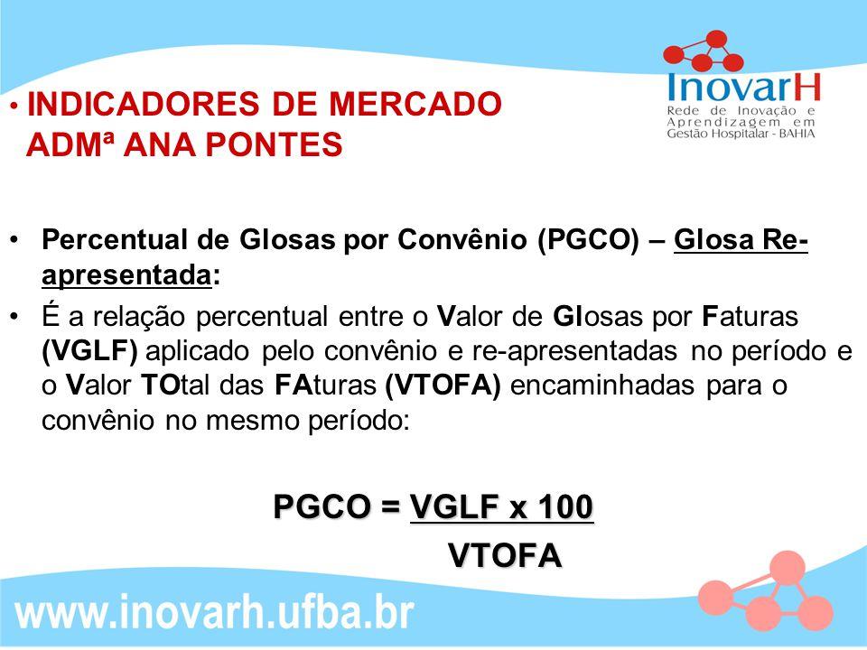 INDICADORES DE MERCADO ADMª ANA PONTES Percentual de Glosas por Convênio (PGCO) – Glosa Re- apresentada: É a relação percentual entre o Valor de Glosas por Faturas (VGLF) aplicado pelo convênio e re-apresentadas no período e o Valor TOtal das FAturas (VTOFA) encaminhadas para o convênio no mesmo período: PGCO = VGLF x 100 VTOFA VTOFA