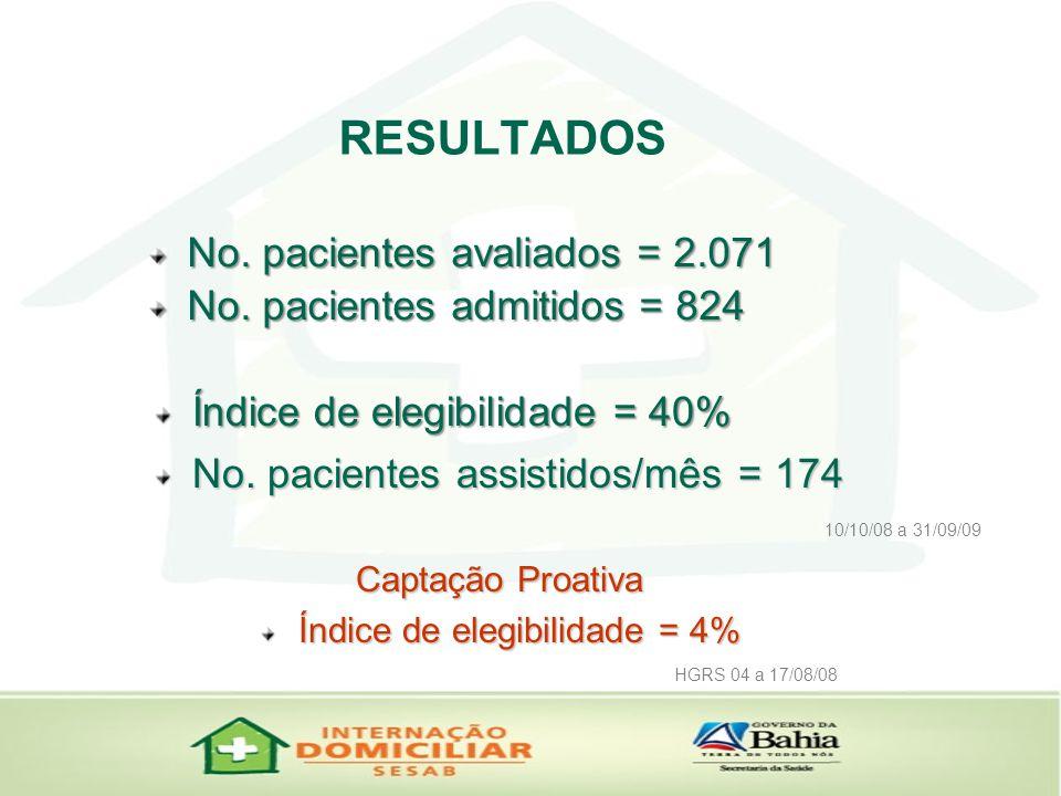 RESULTADOS No.pacientes avaliados = 2.071 Índice de elegibilidade = 40% No.