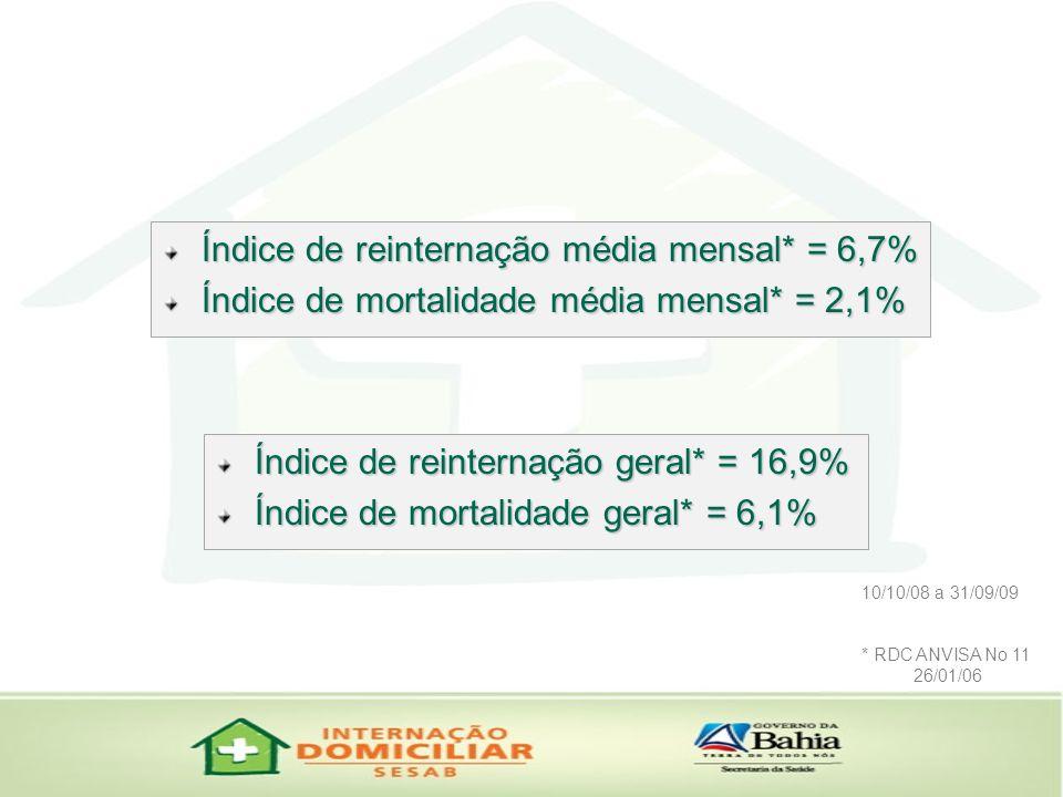 Índice de reinternação geral* = 16,9% Índice de mortalidade geral* = 6,1% * RDC ANVISA No 11 26/01/06 Índice de reinternação média mensal* = 6,7% Índice de mortalidade média mensal* = 2,1% 10/10/08 a 31/09/09