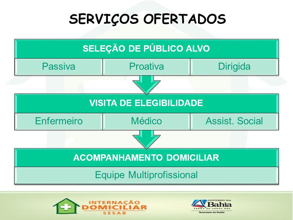 ACOMPANHAMENTO DOMICILIAR Equipe Multiprofissional VISITA DE ELEGIBILIDADE EnfermeiroMédicoAssist.