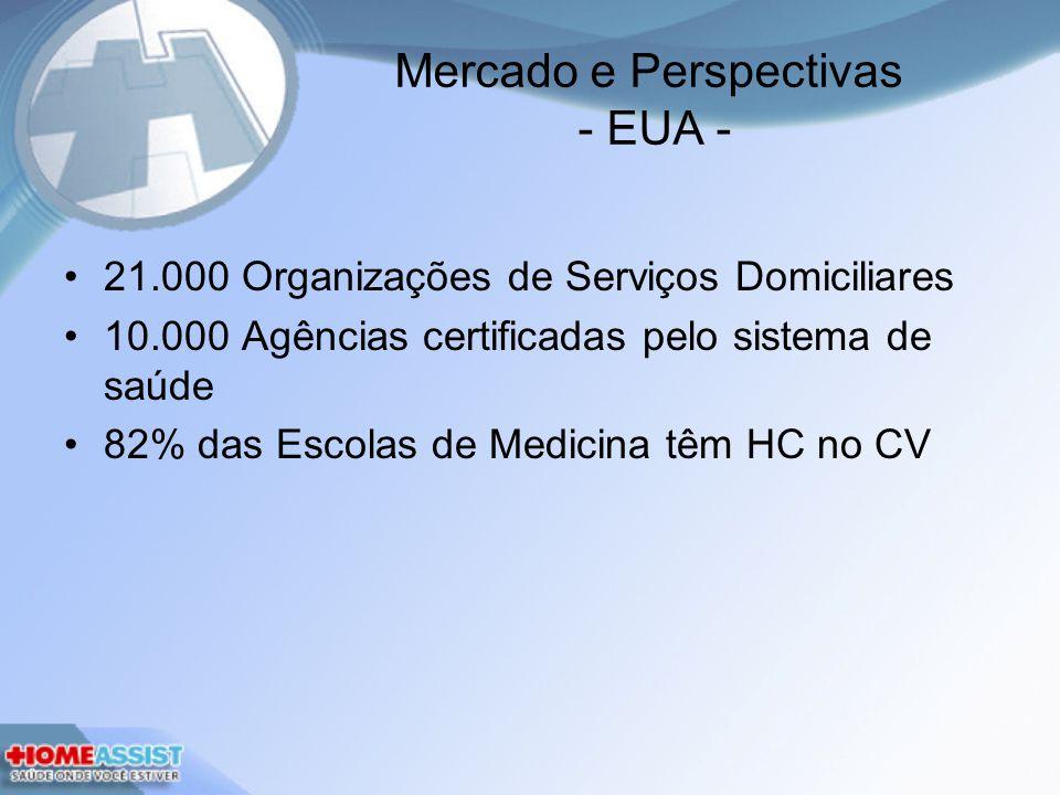 Mercado e Perspectivas - EUA - 21.000 Organizações de Serviços Domiciliares 10.000 Agências certificadas pelo sistema de saúde 82% das Escolas de Medicina têm HC no CV