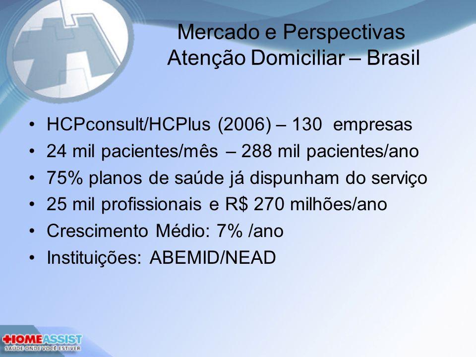 Mercado e Perspectivas Atenção Domiciliar – Brasil HCPconsult/HCPlus (2006) – 130 empresas 24 mil pacientes/mês – 288 mil pacientes/ano 75% planos de saúde já dispunham do serviço 25 mil profissionais e R$ 270 milhões/ano Crescimento Médio: 7% /ano Instituições: ABEMID/NEAD