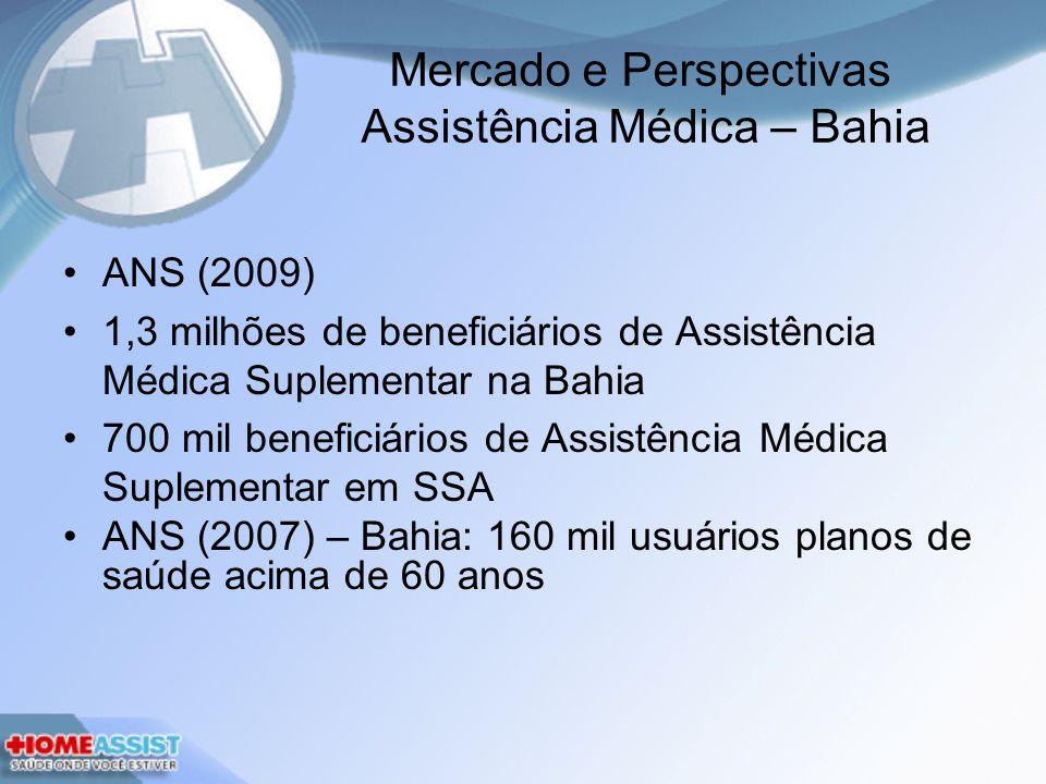 Mercado e Perspectivas Assistência Médica – Bahia ANS (2009) 1,3 milhões de beneficiários de Assistência Médica Suplementar na Bahia 700 mil beneficiários de Assistência Médica Suplementar em SSA ANS (2007) – Bahia: 160 mil usuários planos de saúde acima de 60 anos