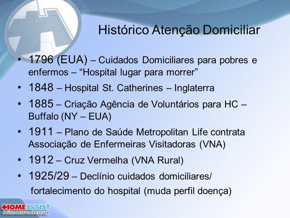 Histórico Atenção Domiciliar 1796 (EUA) – Cuidados Domiciliares para pobres e enfermos – Hospital lugar para morrer 1848 – Hospital St.