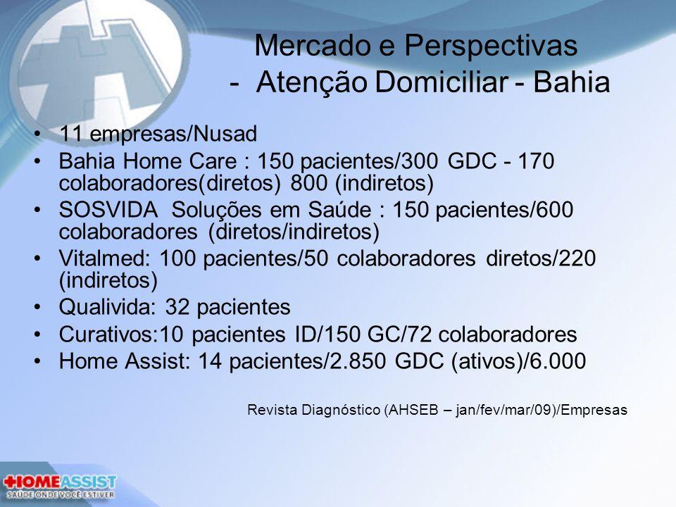 Mercado e Perspectivas - Atenção Domiciliar - Bahia 11 empresas/Nusad Bahia Home Care : 150 pacientes/300 GDC - 170 colaboradores(diretos) 800 (indiretos) SOSVIDA Soluções em Saúde : 150 pacientes/600 colaboradores (diretos/indiretos) Vitalmed: 100 pacientes/50 colaboradores diretos/220 (indiretos) Qualivida: 32 pacientes Curativos:10 pacientes ID/150 GC/72 colaboradores Home Assist: 14 pacientes/2.850 GDC (ativos)/6.000 Revista Diagnóstico (AHSEB – jan/fev/mar/09)/Empresas