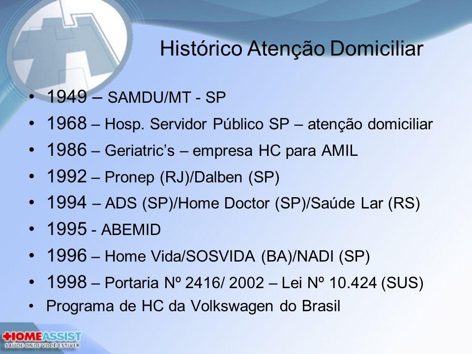 Histórico Atenção Domiciliar 1949 – SAMDU/MT - SP 1968 – Hosp. Servidor Público SP – atenção domiciliar 1986 – Geriatrics – empresa HC para AMIL 1992