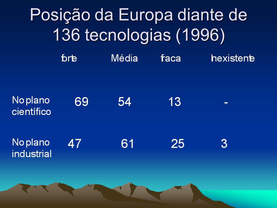 Posição da Europa diante de 136 tecnologias (1996)