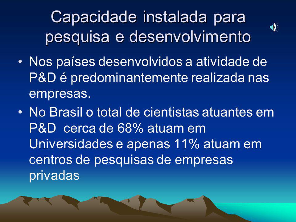 Capacidade instalada para pesquisa e desenvolvimento Nos países desenvolvidos a atividade de P&D é predominantemente realizada nas empresas.