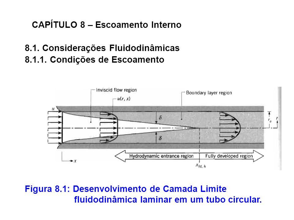 CAPÍTULO 8 – Escoamento Interno Figura 8.1: Desenvolvimento de Camada Limite fluidodinâmica laminar em um tubo circular.
