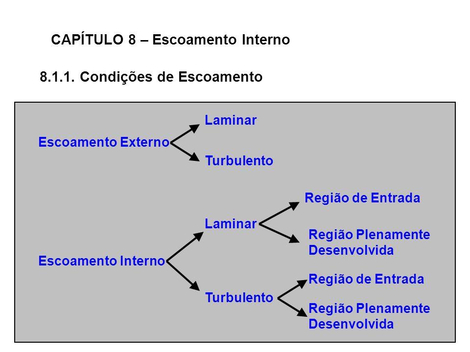 CAPÍTULO 8 – Escoamento Interno Escoamento Externo 8.1.1.