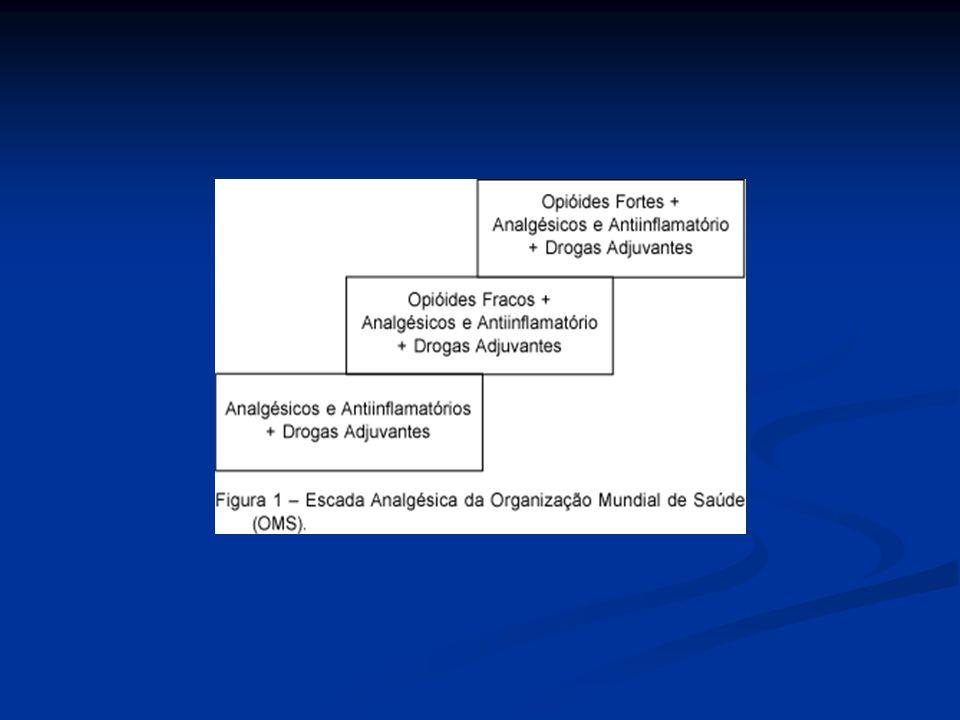 FARMACOTERAPIA ANTIDEPRESSIVOS TRICÍCLICOS ANTIDEPRESSIVOS TRICÍCLICOS Nortriptilina: mais bem tolerada Nortriptilina: mais bem tolerada Amitriptilina: efeitos anticolinérgicos limitam o uso Amitriptilina: efeitos anticolinérgicos limitam o uso ANTICONVULSSIVANTES ANTICONVULSSIVANTES Gabapentina: mais bem tolerada Gabapentina: mais bem tolerada Carbamazepina Carbamazepina Lamotrigina Lamotrigina OPIÓIDES: tolerância a efeitos colaterais desenvolve-se antes daquela OPIÓIDES: tolerância a efeitos colaterais desenvolve-se antes daquela à analgesia à analgesia Tramadol, Metadona, Fentanil, Morfina Tramadol, Metadona, Fentanil, Morfina Dor Princípios e Prática; Neto AO, 2009