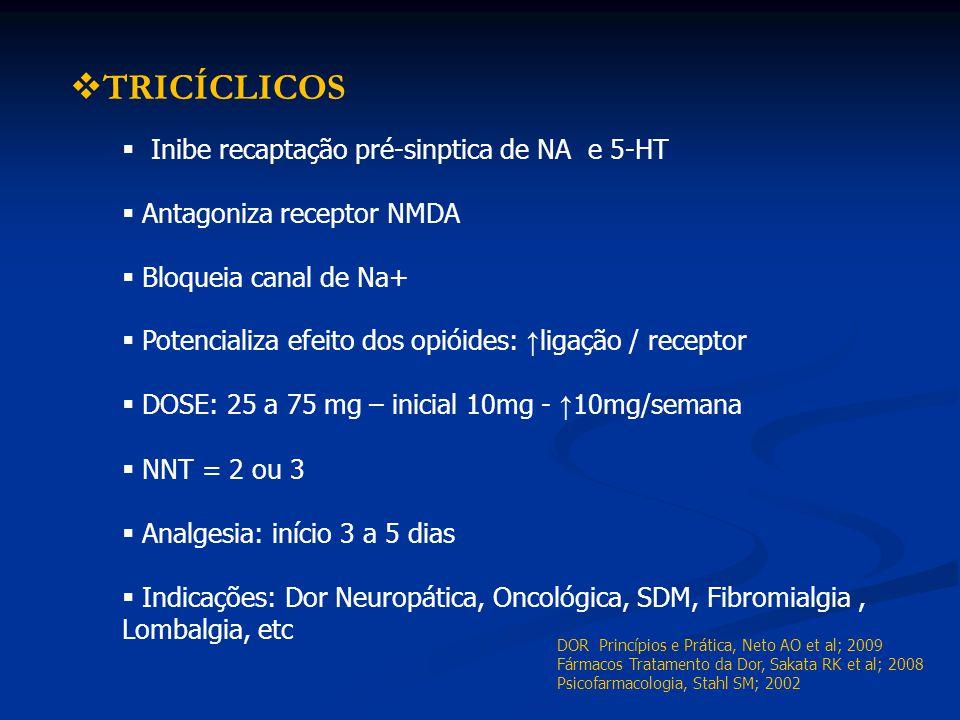 TRICÍCLICOS Inibe recaptação pré-sinptica de NA e 5-HT Antagoniza receptor NMDA Bloqueia canal de Na+ Potencializa efeito dos opióides: ligação / rece