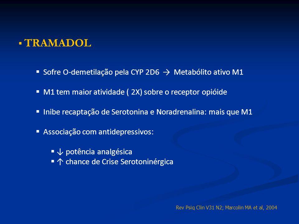 TRAMADOL Sofre O-demetilação pela CYP 2D6 Metabólito ativo M1 M1 tem maior atividade ( 2X) sobre o receptor opióide Inibe recaptação de Serotonina e N