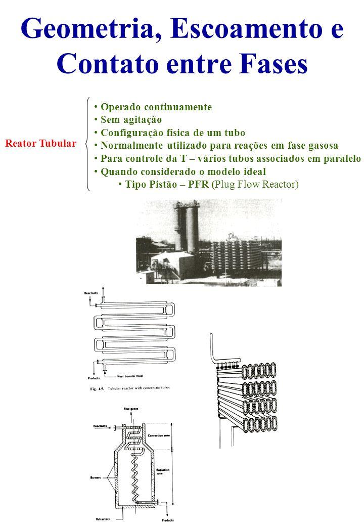 Geometria, Escoamento e Contato entre Fases Reator Tubular Operado continuamente Sem agitação Configuração física de um tubo Normalmente utilizado para reações em fase gasosa Para controle da T – vários tubos associados em paralelo Quando considerado o modelo ideal Tipo Pistão – PFR (Plug Flow Reactor)