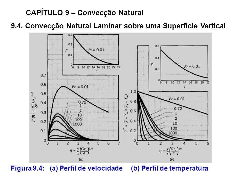 9.4. Convecção Natural Laminar sobre uma Superfície Vertical CAPÍTULO 9 – Convecção Natural Figura 9.4: (a) Perfil de velocidade (b) Perfil de tempera