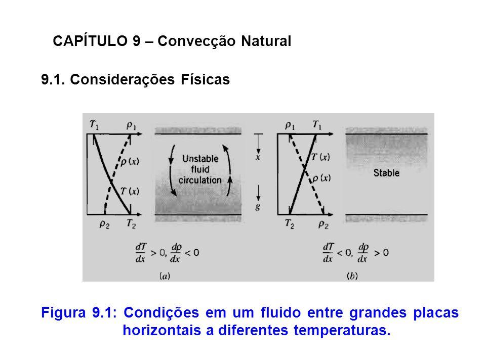 9.1. Considerações Físicas CAPÍTULO 9 – Convecção Natural Figura 9.1: Condições em um fluido entre grandes placas horizontais a diferentes temperatura