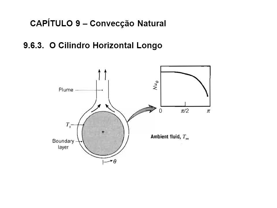 CAPÍTULO 9 – Convecção Natural 9.6.3. O Cilindro Horizontal Longo
