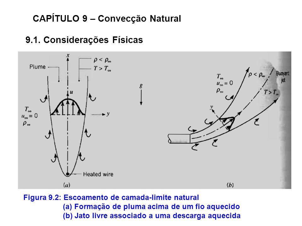 9.1. Considerações Físicas CAPÍTULO 9 – Convecção Natural Figura 9.2: Escoamento de camada-limite natural (a) Formação de pluma acima de um fio aqueci