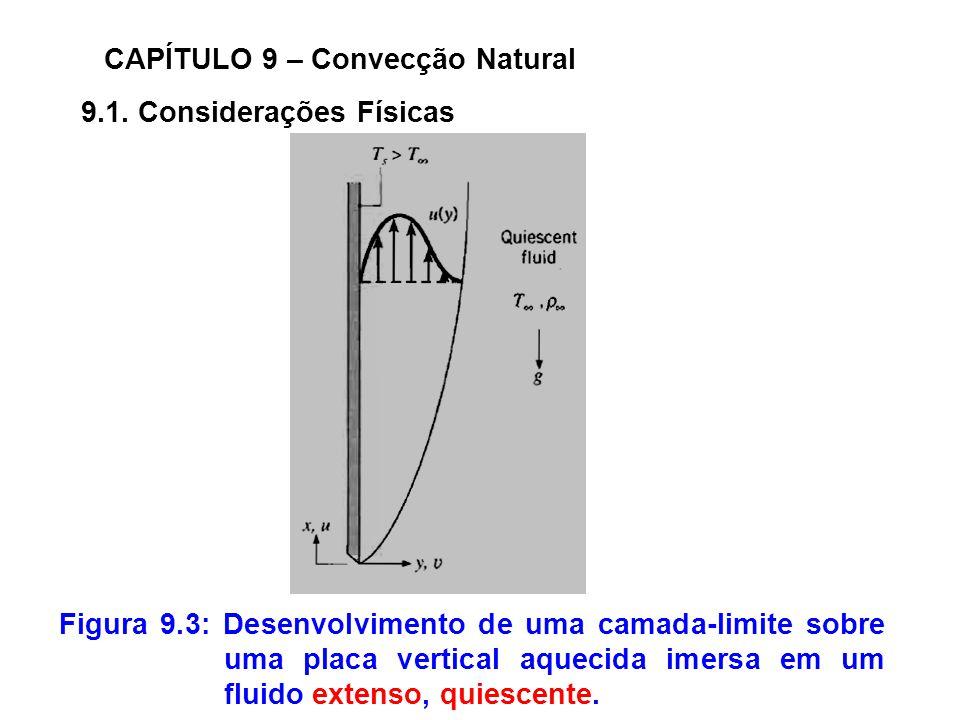 9.1. Considerações Físicas CAPÍTULO 9 – Convecção Natural Figura 9.3: Desenvolvimento de uma camada-limite sobre uma placa vertical aquecida imersa em