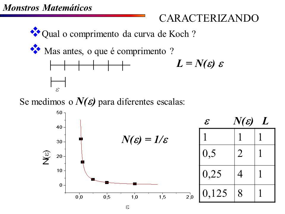 Monstros Matemáticos CARACTERIZANDO Qual o comprimento da curva de Koch .
