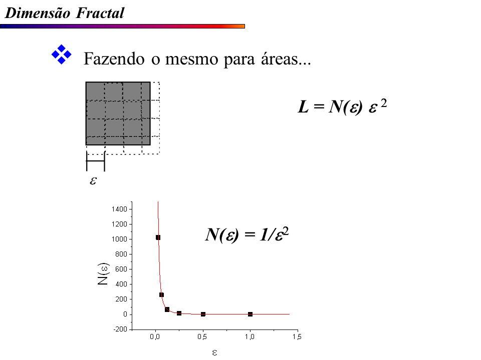 Dimensão Fractal Fazendo o mesmo para áreas... L = N( ) N( ) = 1/