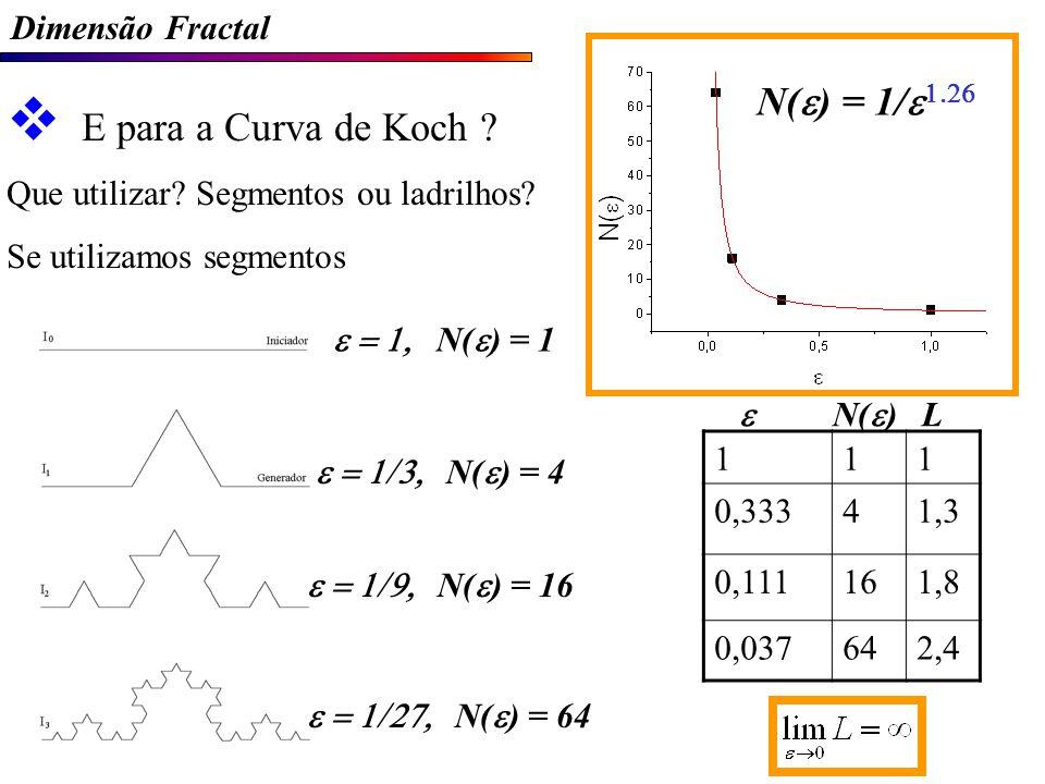 Dimensão Fractal E para a Curva de Koch .Que utilizar.