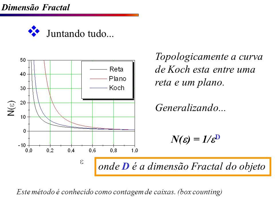 Dimensão Fractal Juntando tudo...Topologicamente a curva de Koch esta entre uma reta e um plano.