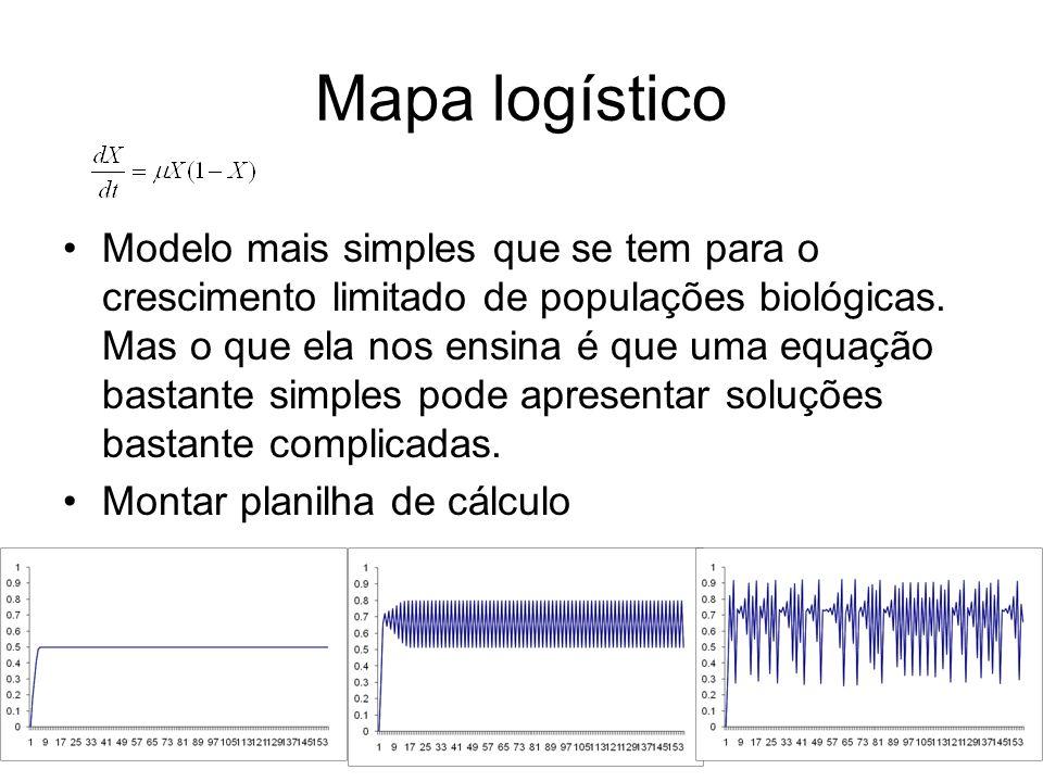 Mapa logístico Modelo mais simples que se tem para o crescimento limitado de populações biológicas.