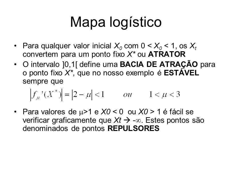 Mapa logístico Para qualquer valor inicial X 0 com 0 < X 0 < 1, os X t convertem para um ponto fixo X* ou ATRATOR O intervalo ]0,1[ define uma BACIA DE ATRAÇÃO para o ponto fixo X*, que no nosso exemplo é ESTÁVEL sempre que Para valores de >1 e X0 1 é fácil se verificar graficamente que Xt -.