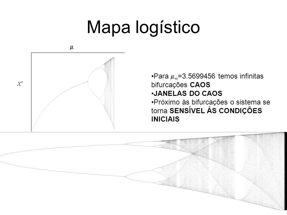 Mapa logístico X*X* Para =3.5699456 temos infinitas bifurcações CAOS JANELAS DO CAOS Próximo às bifurcações o sistema se torna SENSÍVEL ÀS CONDIÇÕES INICIAIS
