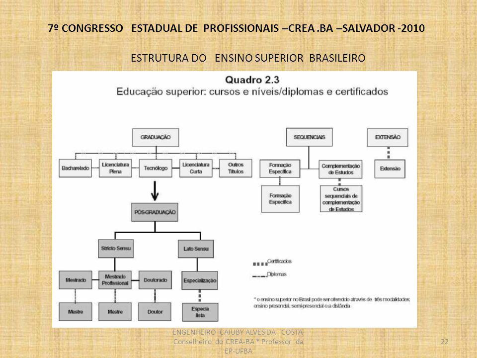 7º CONGRESSO ESTADUAL DE PROFISSIONAIS –CREA.BA –SALVADOR -2010 23 ENGENHEIRO CAIUBY ALVES DA COSTA- Conselheiro do CREA-BA * Professor da EP-UFBA