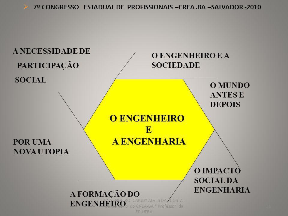 7º CONGRESSO ESTADUAL DE PROFISSIONAIS –CREA.BA –SALVADOR -2010 32 ENSINO, PESQUISA E DESENVOLVIMENTO CONCEPÇÃO, PROJETO E INOVAÇÃO CONSTRUÇÃO, INSTALAÇÃO E MONTAGEM A ENGENHARIA PLANEJAMENTO GERENCIAMENTO RECICLAGEM E DESPOLUIÇÃO OPERAÇÃO, EXPLORAÇÃO E MANUTENÇÃO AREAS DE ATUAÇÃO