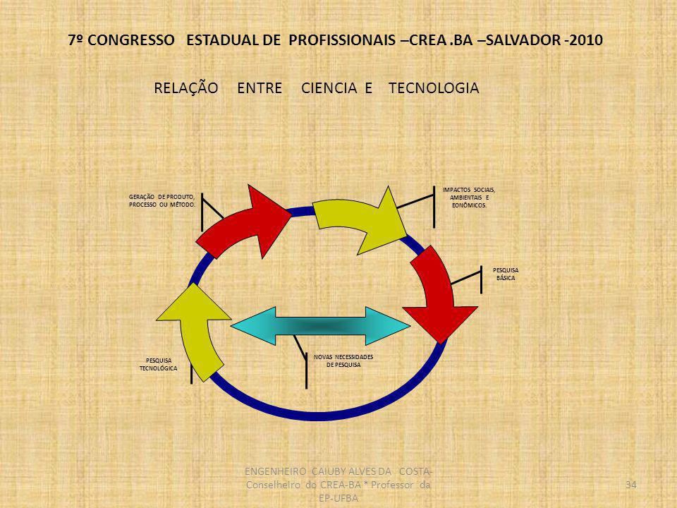 7º CONGRESSO ESTADUAL DE PROFISSIONAIS –CREA.BA –SALVADOR -2010 REGULAMENTAÇÃO MEC 1930 - criação do MEC e regulamentação do ensino superior 1961 - 1ª LDB.