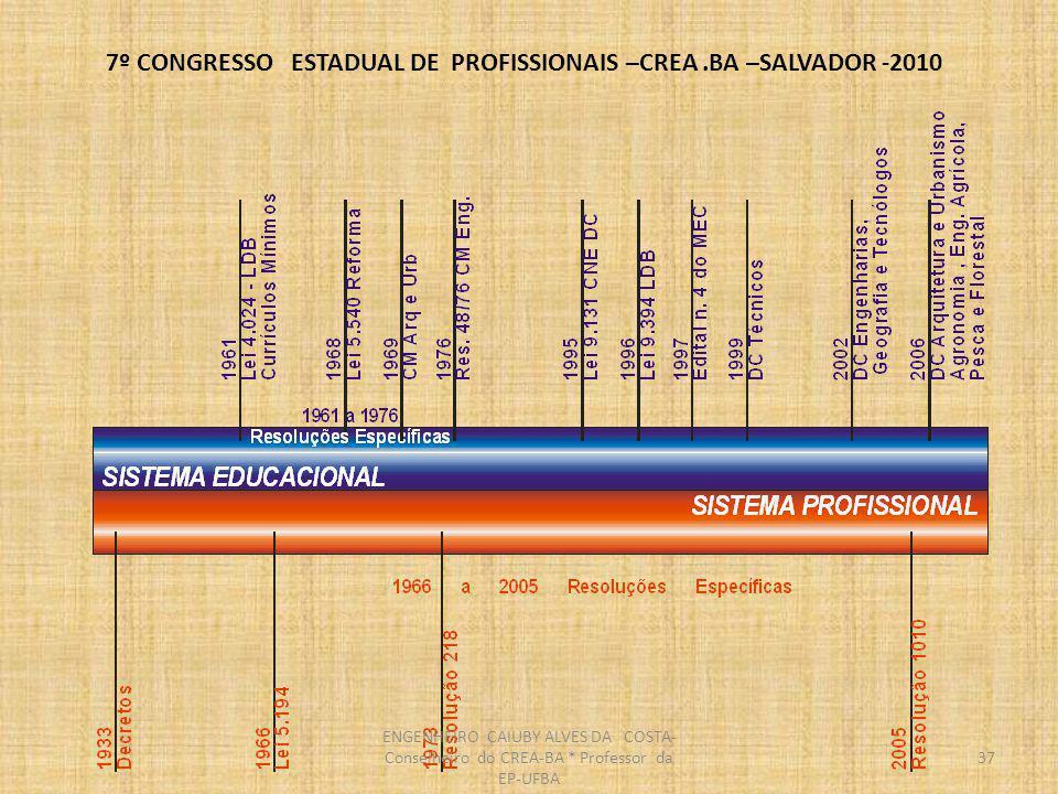 7º CONGRESSO ESTADUAL DE PROFISSIONAIS –CREA.BA –SALVADOR -2010 38 Sistema Confea/Crea e o MEC O SISTEMA CONFEA-CREA 27 CREAS O MEC DESDE A ABERTURA DA EXPANSÃO DO ENSINO SUPERIOR EXTINGUIU AS DEMECS (DELEGACIAS QUE ACOMPANHAVAM O FUNCIONAMENTO DAS IES ESTADOS ) A AUTORIZAÇÃO E CREDENCIAMENTO DOS CURSOS DE ENSINO SUPERIOR DEIXOU DE SER FEITA PELO MEC-SESU E PASSOU A SER FEITA PELO INEP ENGENHEIRO CAIUBY ALVES DA COSTA- Conselheiro do CREA-BA * Professor da EP-UFBA