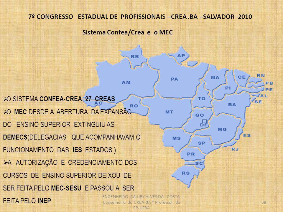7º CONGRESSO ESTADUAL DE PROFISSIONAIS –CREA.BA –SALVADOR -2010 DIRETRIZES CURRICULARES BASICO COM 1080 HORAS(30%) PROFISSIONALIZANTE COM 540 HORAS(15%) ESPECIFICO COM 1980 HORAS(55%) TOTAL INCLUINDO ESTAGIO E TRABALHO DE FIM DE CURSO: 3600 HORAS ESTAGIO COM NO MINIMO 160 HORAS ATÉ 720 HORAS COMO ATIVIDADES DE ESTAGIO E TRABALHOS EXTRA CLASSE DIRETRIZES DO CONFEA 3600 Horas + ATIVIDADES COMPLEMENTARES 39 ENGENHEIRO CAIUBY ALVES DA COSTA- Conselheiro do CREA-BA * Professor da EP-UFBA
