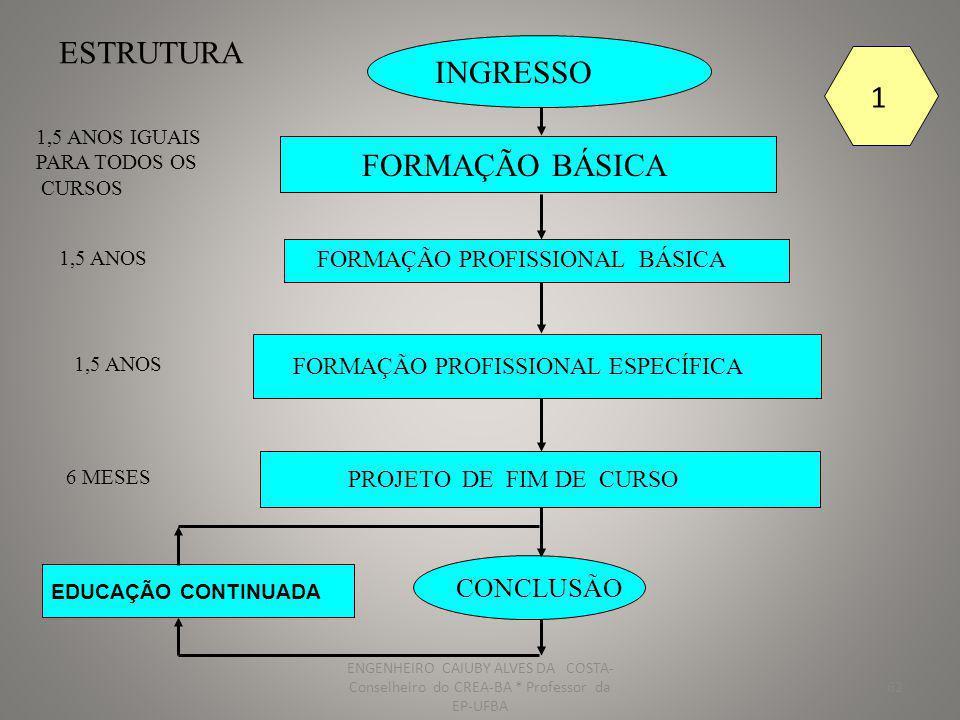 63 CONCLUSÃO EDUCAÇÃO CONTINUADA 1,5ANOS IGUAIS PARA TODOS OS CURSOS 1,5 ANOS 1.5 ANOS 6 MESES ESTRUTURA INGRESSO FORMAÇÃO PROFISSIONAL ESPECÍFICA FORMAÇÃO PROFISSIONAL BÁSICA FORMAÇÃO BÁSICA RESIDÊNCIA TÉCNICA PROJETO DE FIM DE CURSO 1 ANO 2 ENGENHEIRO CAIUBY ALVES DA COSTA- Conselheiro do CREA-BA * Professor da EP-UFBA