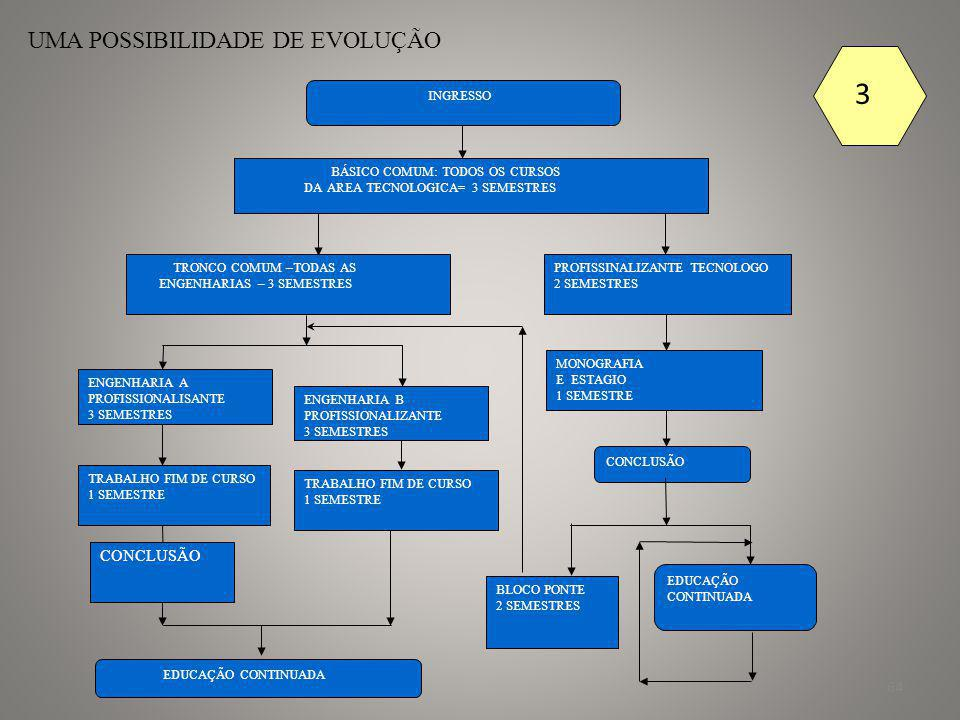 65 CONGRESSO NACIONAL DE PROFISSIONAIS DA ENGENHARIA, ARQUITETURA E DA AGRONOMIA A FORMAÇÃO DO ENGENHEIRO:ENGENHARIAS TRONCO FORMAÇÃO BÁSICA 3 SEMESTRES IGUAIS PARA TODOS OS CURSOS 1 2 INGRESSSO :PROCESSO SELETIVO COMUM PARA TODAS AS ENGENHARIAS BLOCO I- FORMAÇÃO BASICA COMUM À TODAS AS ENGENHARIAS o DURAÇÃO 3 ( TRÊS ) SEMESTRES o CARGA HORARIA DO BLOCO – 1200 HORAS NO ÚLTIMO SEMESTRE DO BLOCO HAVERÁ UM PROJETO INTEGRADOR ( COMO É HOJE IC ou IT) PROJETO QUE OBJETIVA INTEGRAR OS CONHECIMENTOS ADQUIRIDOS NUMA ATIVIDADE DE EXTENSÃO ORIENTADA