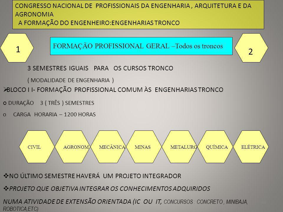 67 CONGRESSO NACIONAL DE PROFISSIONAIS DA ENGENHARIA, ARQUITETURA E DA AGRONOMIA A FORMAÇÃO DO ENGENHEIRO:ENGENHARIAS TRONCO FORMAÇÃO PROFISSIONAL ESPECIFICA DO TRONCO 3 SEMESTRES IGUAIS PARA OS CURSOS TRONCO ( MODALIDADE DE ENGENHARIA ) 1 2 BLOCO I I- FORMAÇÃO PROFISSIONAL COMUM À ENGENHARIA o DURAÇÃO 3 ( TRÊS ) SEMESTRES o CARGA HORARIA – 1200 HORAS NO ÚLTIMO SEMESTRE HAVERÁ UM PROJETO INTEGRADOR PROJETO QUE OBJETIVA INTEGRAR OS CONHECIMENTOS ADQUIRIDOS NUMA ATIVIDADE DE EXTENSÃO ORIENTADA(IT OU IC, CONCURSOS, ETC) CIVIL